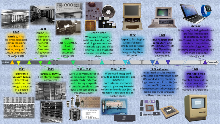 computing_history